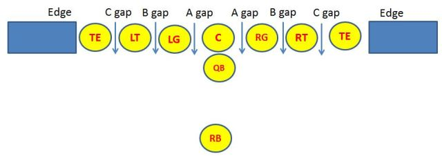 The Bartlett Defense Part 4 Running Game Principles It S All